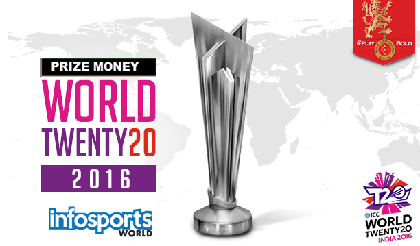 ICC Twenty20 World Cup 2016 Prize Money Gets Increased 33% | Sports ...